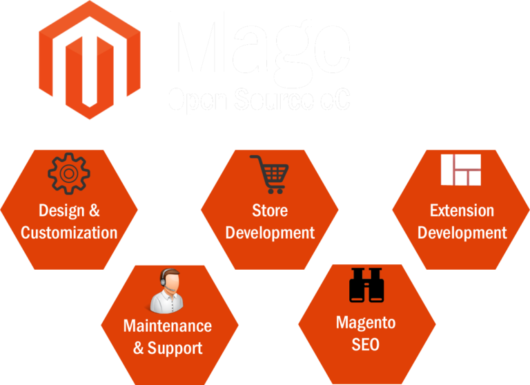hire-magento-developers-india_New